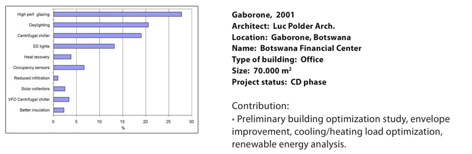 Gaborone 2001